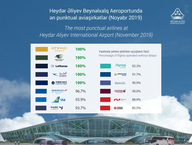 5 airlines show 100% punctuality at Heydar Aliyev International Airport