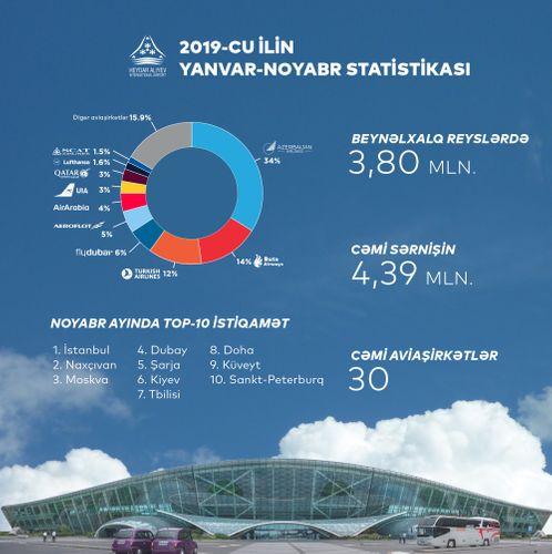 Azerbaijani airports served more than 5 million passengers