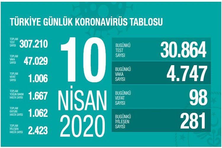Türkiyədə koronavirusdan ölənlərin sayı 1006  nəfərə çatıb