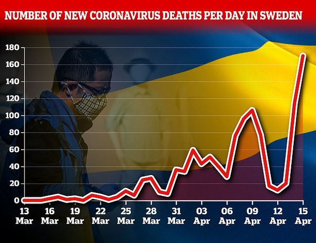 Sweden records 170 new deaths, bringing total dead to 1,203