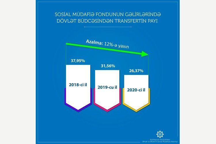 В результате предотвращения необоснованных выплат было сэкономлено 238 млн. манатов