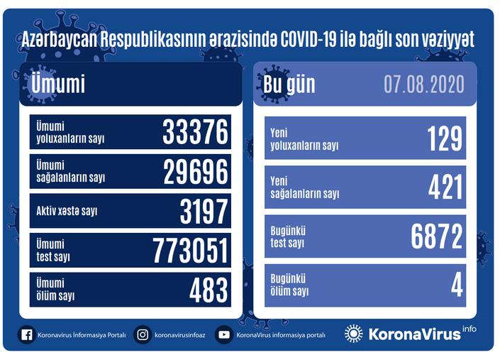 В Азербайджане выявлено еще 129 случаев заражения коронавирусом, 421 человек вылечился, 4 скончались