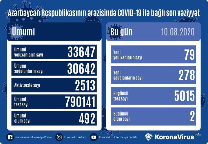В Азербайджане выявлено еще 79 случаев заражения коронавирусом, 278 человек вылечились, 2 скончались