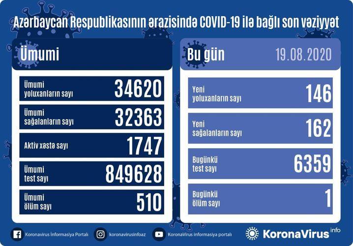 Azerbaijan documents 162 recoveries, 146 fresh coronavirus cases, 1 deaths in the last 24 hours