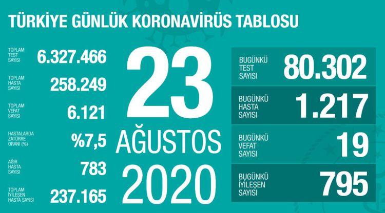 Türkiyədə son sutkada 19 nəfər koronavirusdan ölüb
