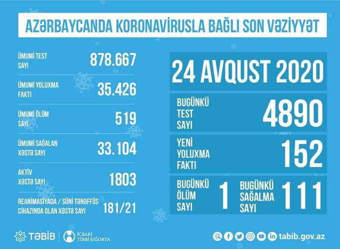 Названо число пациентов с коронавирусом, находящихся в реанимации в Азербайджане