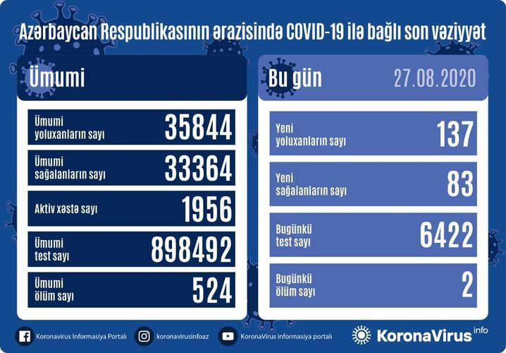 В Азербайджане выявлено еще 137 случаев заражения коронавирусом, 83 человека вылечились, два человека скончались