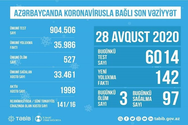 В Азербайджане названо количество тяжелобольных пациентов с коронавирусом