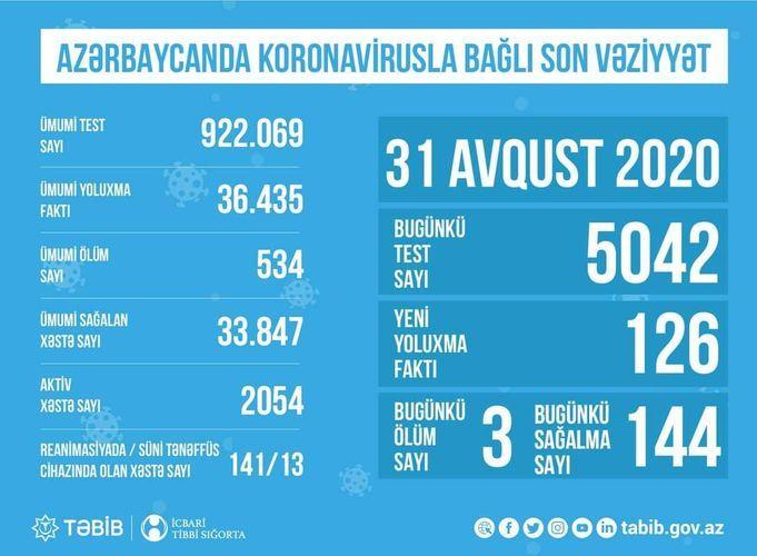 В Азербайджане названо число активных больных коронавирусом