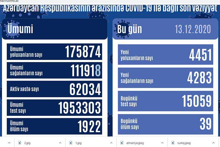 В Азербайджане за сутки выявлен 4451 случай заражения COVID-19, 4283 человека вылечились, 39 человек скончались