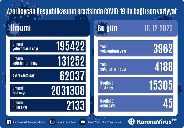 В Азербайджане число вылечившихся от коронавируса за последние сутки превысило число инфицированных, скончались 45 человек