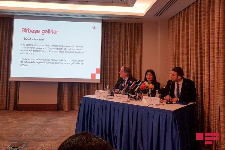 Formula-1 brought more than USD 0,5 bln income to Azerbaijan