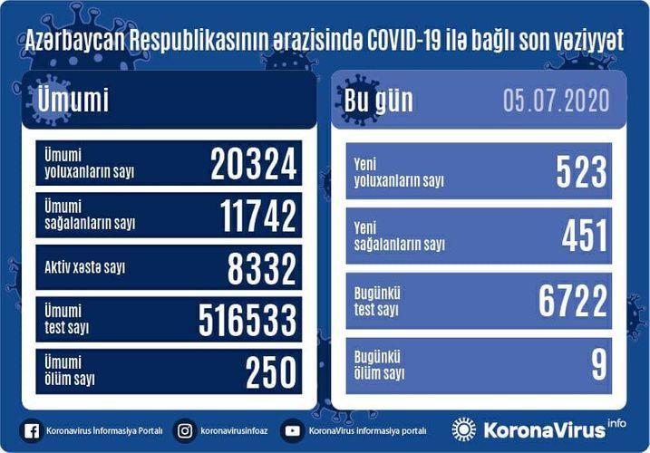 В Азербайджане выявлено еще 523 случая заражения коронавирусом, 451 человек вылечился, 9 человек скончались