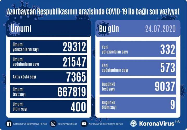 Azerbaijan documents 332 fresh coronavirus cases, 573 recoveries, 9 deaths