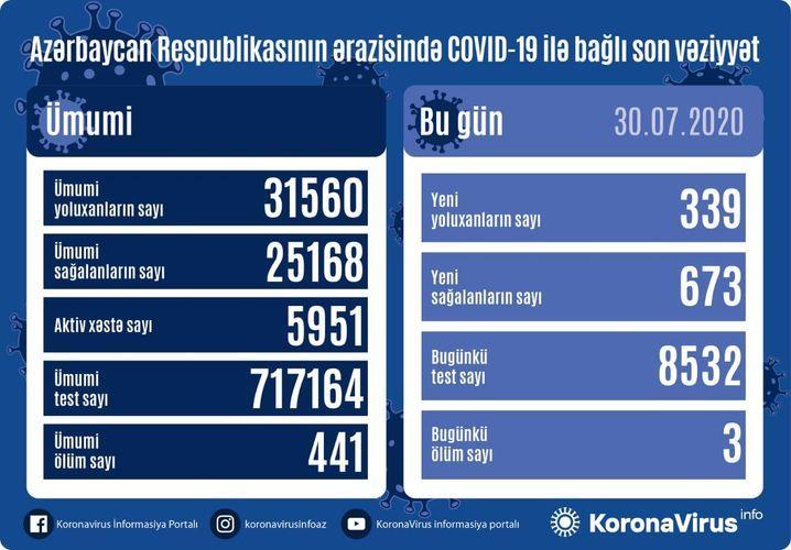 Azerbaijan documents 673 recoveries, 339 fresh coronavirus cases, 3 deaths in the last 24 hours
