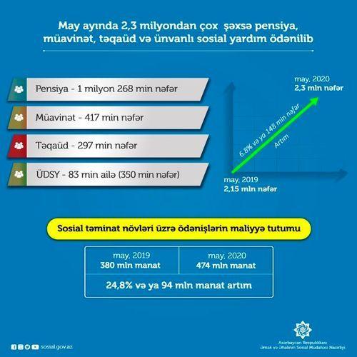 В прошлом месяце  2,3 млн. человек выплачены пенсии, пособия, стипендии и адресная соцпомощь