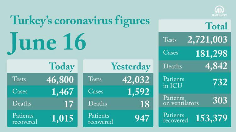 COVID-19 cases top 181,000 mark in Turkey