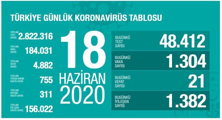 Daily COVID-19 recoveries outnumber new infections in Turkey