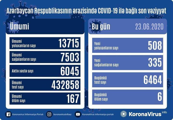 Azerbaijan documents 508 fresh coronavirus cases, 6 deaths