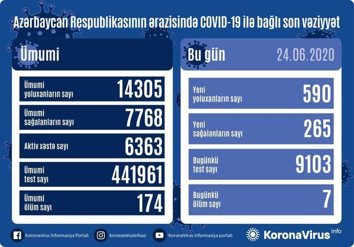 Azerbaijan documents 590 fresh coronavirus cases, 7 deaths