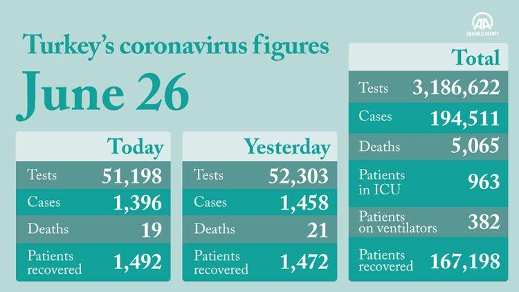 Turkey reports 19 new coronavirus-related fatalities in the past 24 hours