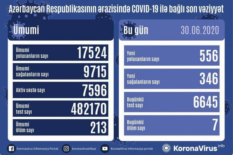 Azerbaijan reports 556 fresh COVID-19 cases, 7 deaths