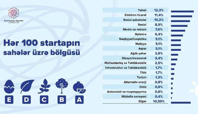 Azərbaycanda startapların sahələr üzrə ortalama bölgüsü acıqlanıb - CƏDVƏL