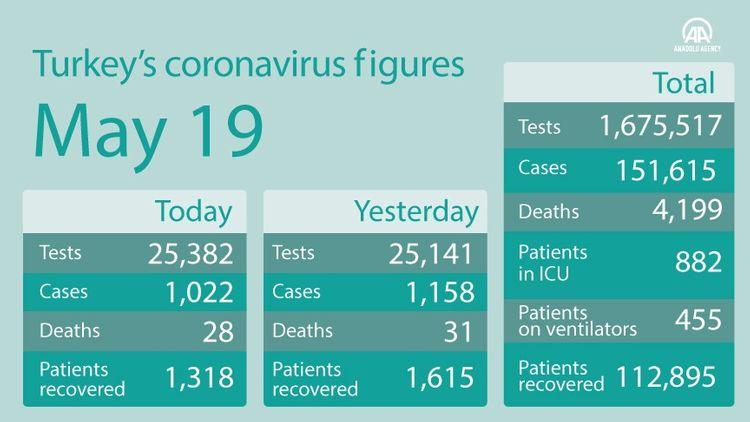 Turkey's daily coronavirus cases fall to almost 1,000