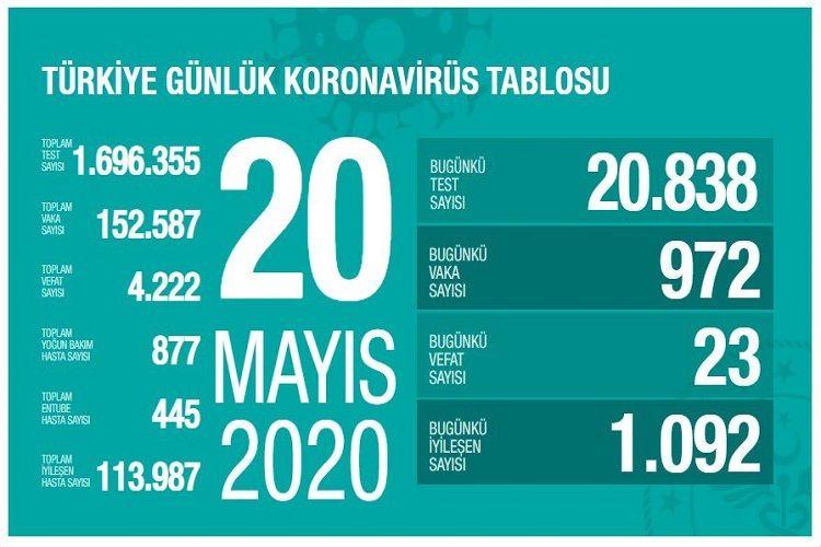 Türkiyədə koronavirusa yoluxanların sayı 152 mini keçib