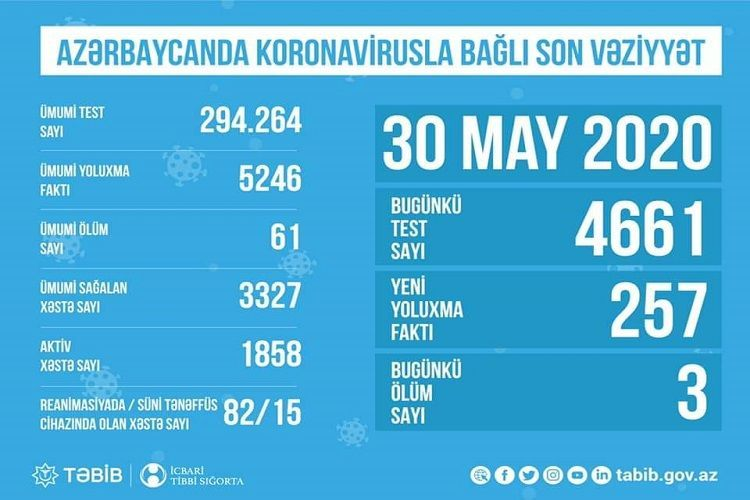 Обнародована последняя ситуация с коронавирусом в Азербайджане