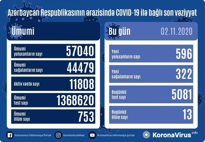 В Азербайджане число инфицированных коронавирусом достигло 57 040, скончались 753 человека