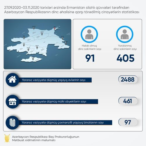 461 civilian facilities and 2488 residential houses seriously damaged as a result of Armenian provocations