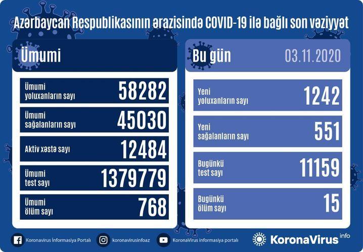 В Азербайджане выявлено еще 1242 случая заражения коронавирусом, 551 человек вылечился, 15 скончались