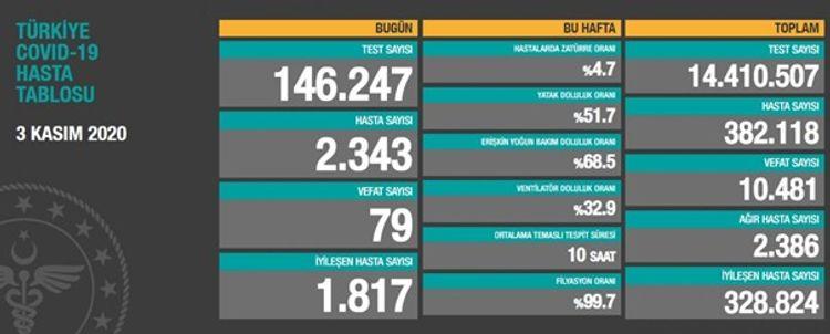 Türkiyədə COVID-19-dan 79 nəfər ölüb