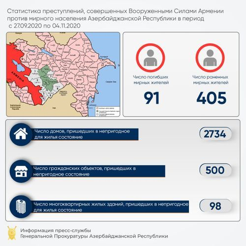 500 civilian facilities and 2,734 residential houses seriously damaged as a result of Armenian provocations