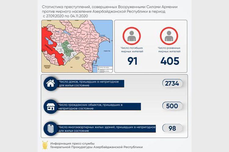 В результате армянской провокации 500 гражданских объектов и 2734 частных дома пришли в непригодное состояние