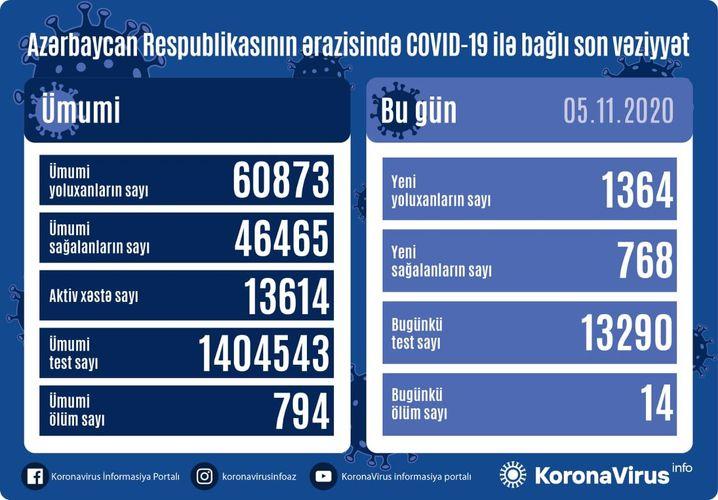 Azerbaijan documents 1,364 fresh coronavirus cases, 768 recoveries, 14 deaths in the last 24 hours