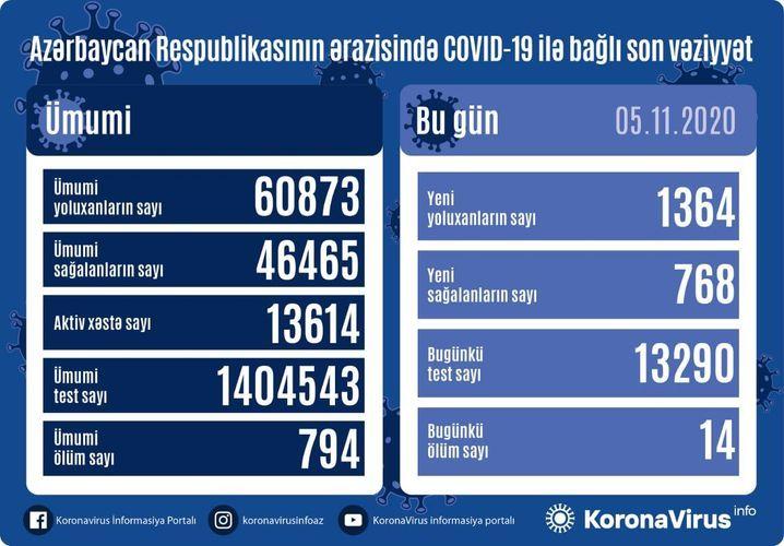 В Азербайджане выявлено еще 1364 случая заражения коронавирусом, 768 человек вылечились, 14 скончались