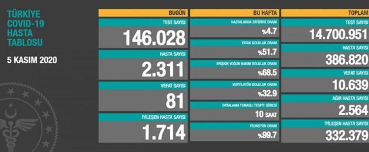 Türkiyədə COVID-19-dan 81 nəfər ölüb
