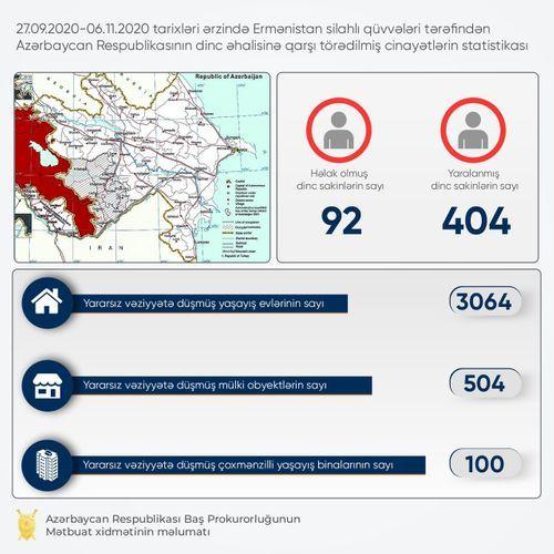 В результате армянской провокации серьезно повреждены 504 гражданских объекта, 3064 жилых дома, 100 многоквартирных зданий