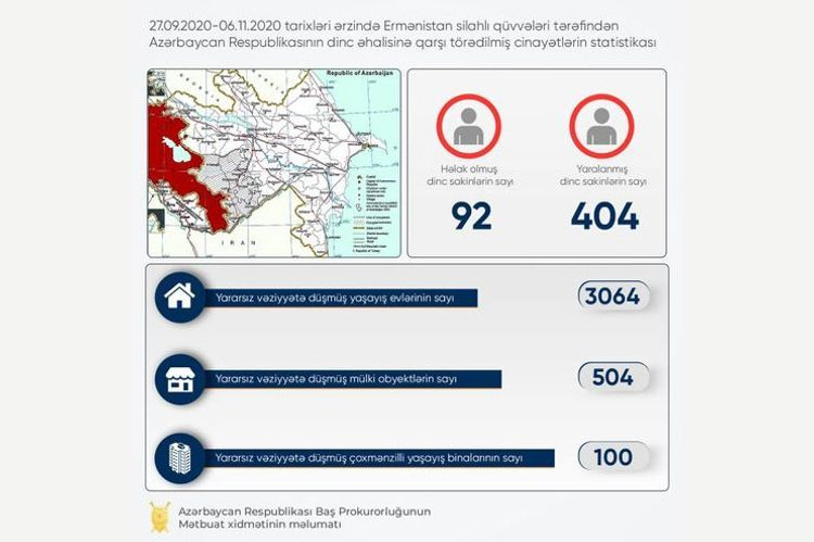 504 civilian facilities, 100 multi apartment buildings and 3064 houses seriously damaged as a result of Armenians