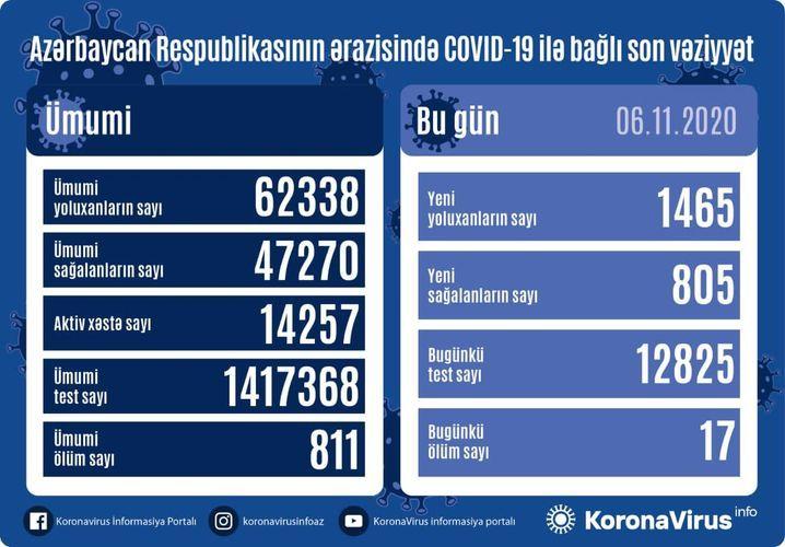 В Азербайджане выявлено еще 1465 случаев заражения коронавирусом, 805 человек вылечились, 17 скончались