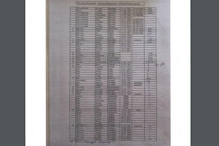 Выявлены документы, подтверждающие переселение 60 сирийских армян на территорию Зангилана