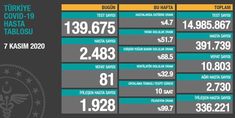 Türkiyədə son sutkada COVID-19-dan 81 nəfər ölüb