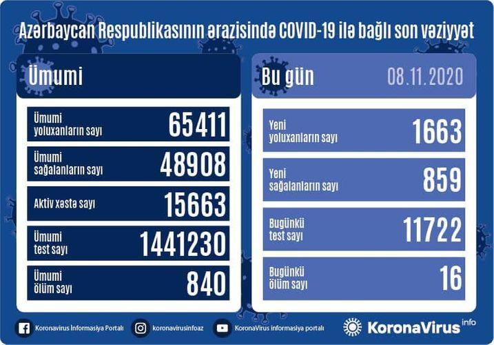 В Азербайджане выявлены еще 1 663 случая заражения коронавирусом, 859 человек вылечились, 16 скончались