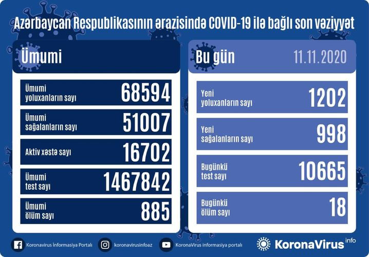 Azerbaijan documents 1,202 fresh coronavirus cases, 998 recoveries, 18 deaths in the last 24 hours