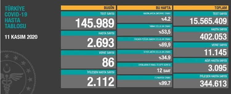 Türkiyədə COVID-19-dan daha 86 nəfər ölüb