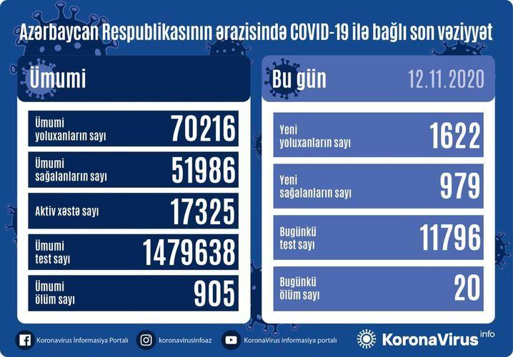 В Азербайджане выявлено еще 1622 случая заражения коронавирусом, 979 человек вылечились, 20 скончались