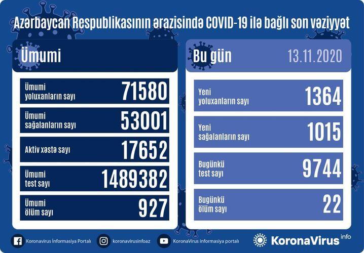 В Азербайджане выявлено еще 1364 случая заражения коронавирусом, 1015 человек вылечились, 22 скончались