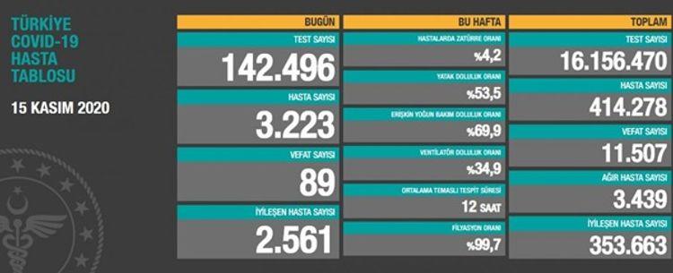 Türkiyədə COVID-19-dan daha 89 nəfər ölüb